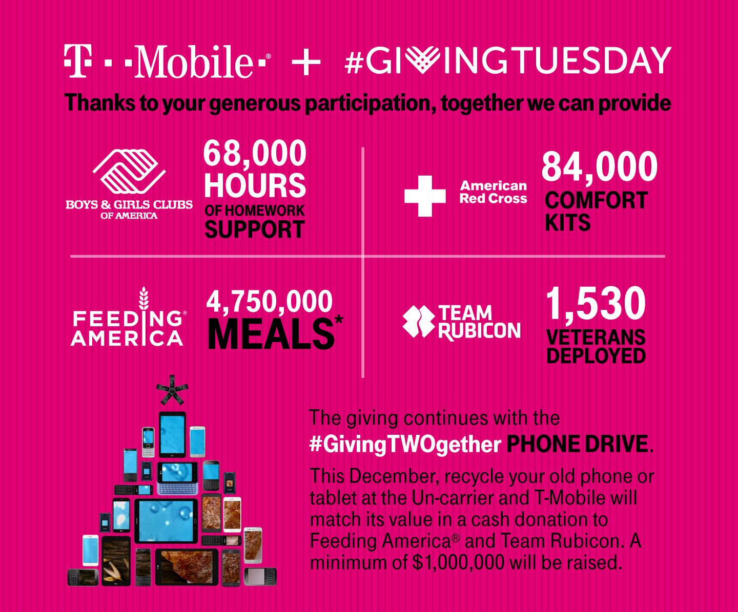 Photo Advisory: T-Mobile #GivingTuesday Results + Holiday Phone ...
