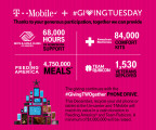 T-Mobile's #GivingTWOgether Phone Drive is taking place throughout December - recycle your old phone or tablet at a T-Mobile store and the Un-carrier will match its value in a cash donation to Feeding America® and Team Rubicon. (Photo: Business Wire)