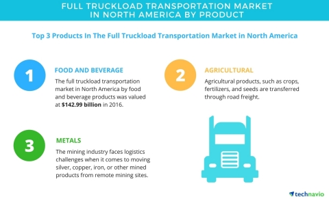 Technavio has published a new market research report on the full truckload transportation market in North America from 2017-2021. (Graphic: Business Wire)