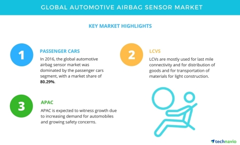 Technavio has published a new market research report on the global automotive airbag sensor market from 2017-2021. (Graphic: Business Wire)