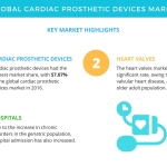 Top Insights on the Global Cardiac Prosthetic Devices Market | Technavio