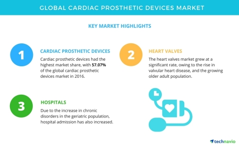 Technavio has published a new market research report on the global cardiac prosthetic devices market from 2017-2021. (Graphic: Business Wire)