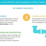 APAC Tops the Global Polypropylene Random Copolymer Market