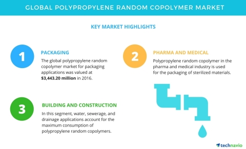 Technavio has published a new market research report on the global polypropylene random copolymer market from 2017-2021. (Graphic: Business Wire)