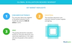 Technavio has published a new market research report on the global evaluation board market from 2017-2021. (Graphic: Business Wire)