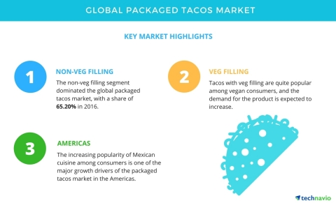 Technavio has published a new market research report on the global packaged tacos market from 2017-2021. (Graphic: Business Wire)