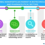 Global Nanoparticles Market in Biotechnology and Pharmaceutical Sectors – Drivers, Trends, and Forecasts | Technavio