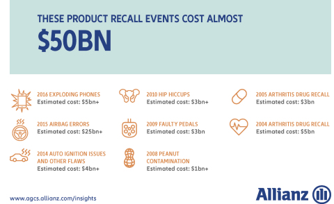 Top Product Recall Events (Graphic: Business Wire)