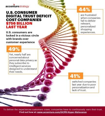 U.S. consumer digital trust deficit cost companies $756 billion last year (Graphic: Business Wire)