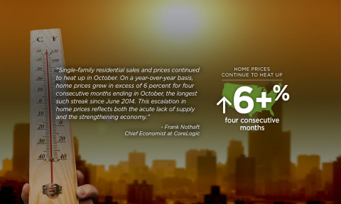 Quote from Dr. Frank Nothaft, chief economist for CoreLogic; October 2017 home price data. (Graphic: Business Wire)