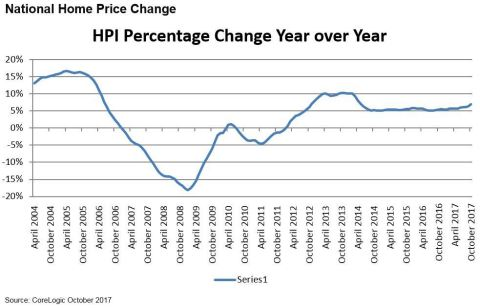 CoreLogic National Home Price Change Year Over Year, October 2017 (Graphic: Business Wire)