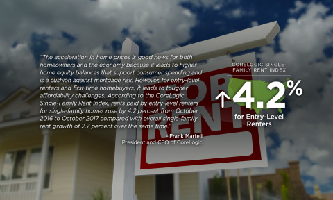 Quote from Frank Martell, president and CEO of CoreLogic; October 2017 home price data. (Graphic: Business Wire)
