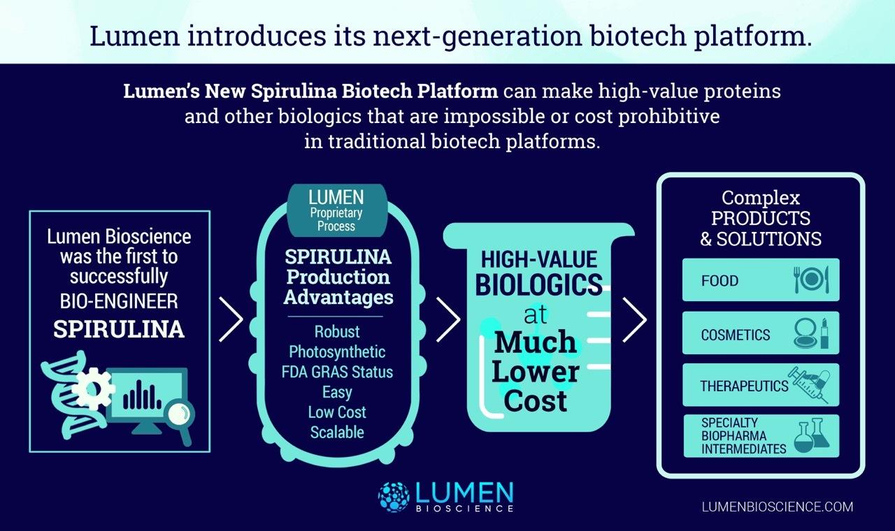 Lumen Raises $13M for New Biotech Production Platform | Business Wire