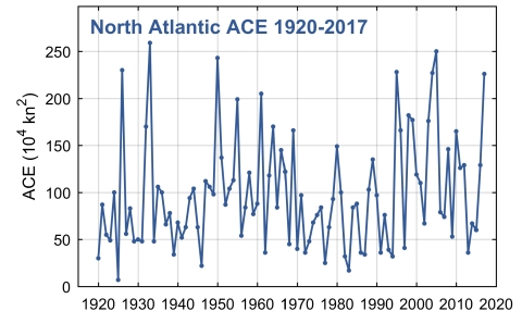 The 2017 hurricane season had an Accumulated Cyclone Energy (ACE) of 226 vs. an average of 105 from 1980 to 2016. It ranks seventh in activity since 1920, and far exceeded predictions. (Graphic: Business Wire)