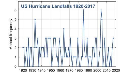 In June CFAN correctly predicted that three hurricanes would make landfall in the United States. The average is 1.5 from 1980 to 2016. (Graphic: Business Wire)