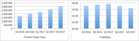 online casino key performance indicators