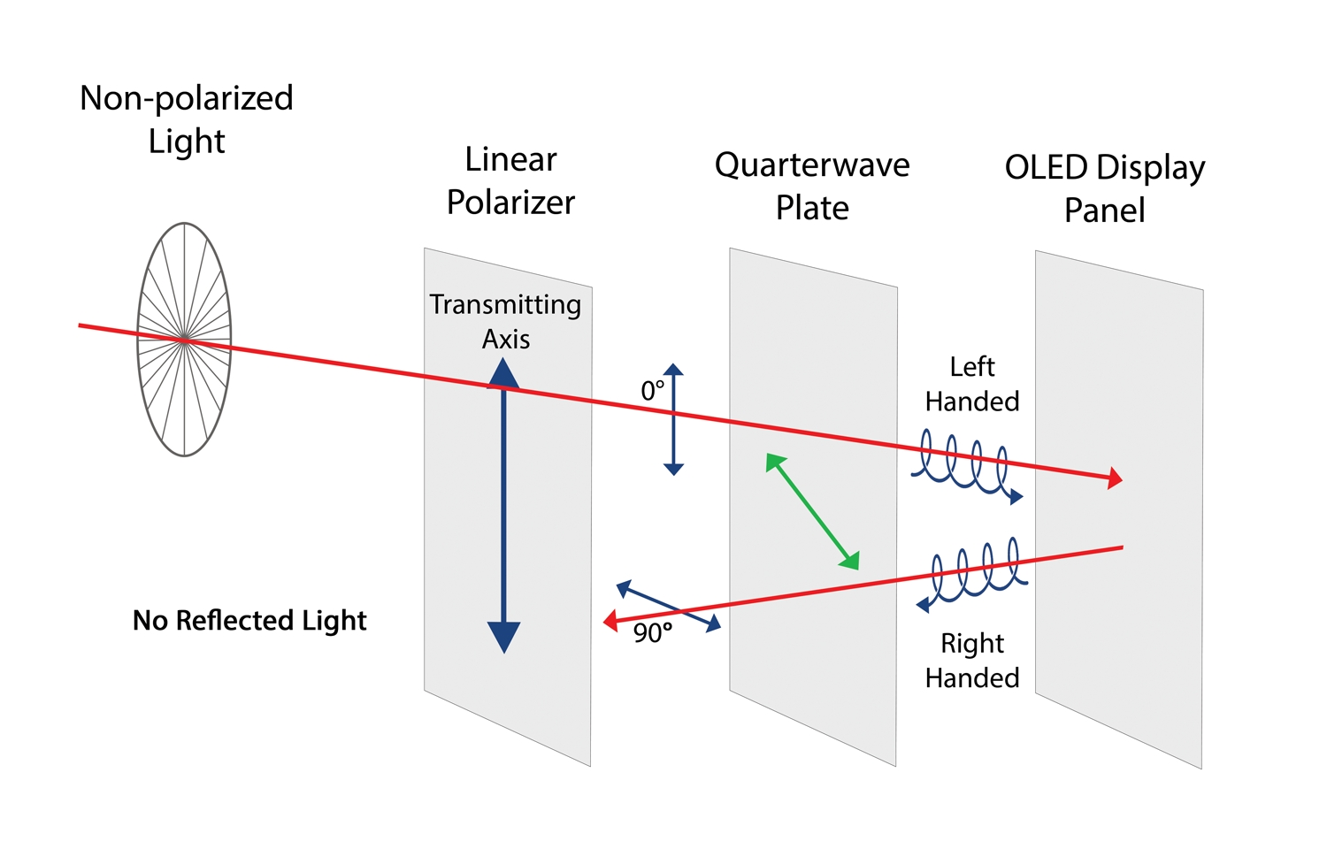 Light Polymers Announces Next Generation Oled Polarizer Technology Wiring Lights In Series Or Parallel Diagram Further Business Wire