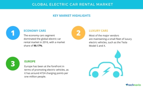 Technavio has published a new market research report on the global electric car rental market from 2017-2021. (Graphic: Business Wire)