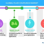Growth in Renewable Power to Boost the Global Fluid Couplings Market | Technavio