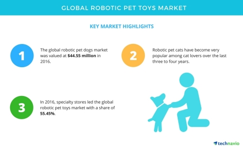 Technavio has published a new market research report on the global robotic pet toys market from 2017-2021. (Graphic: Business Wire)