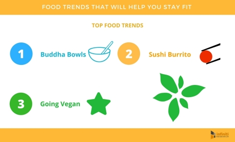 5 Food Trends That Will Help You Hop on To The Fit Bandwagon (Graphic: Business Wire)