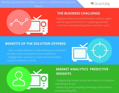 Marketing Analytics Helps a Media and Entertainment Service Provider Optimize Customer Reach (Graphic: Business Wire)