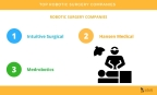 Top Five Robotic Surgery Companies Redefining the Future of Medical Surgeries (Graphic: Business Wire)