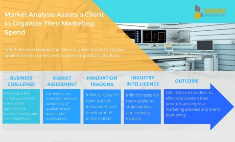 Market Intelligence Assists a Fluid Management Devices Manufacturer Devise a Product Marketing Plan to Enter Latin American Market (Graphic: Business Wire)