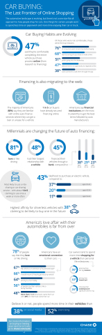 Car Buying: The Last Frontier of Online Shopping (Graphic: Business Wire)