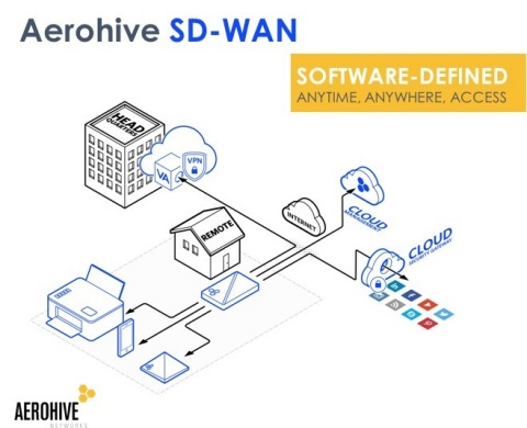 Aerohive SD-WAN: Software-defined anytime, anywhere, access. (Graphic: Business Wire)