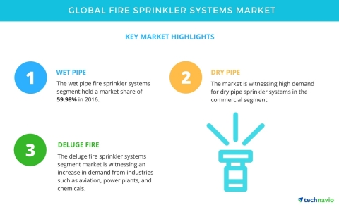 Technavio has published a new market research report on the global fire sprinkler systems market fro ...