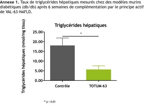 Annexe 1. Taux de triglycérides hépatiques mesurés chez des modèles murins diabétiques (db/db) après 6 semaines de complémentation par TOTUM-63*
