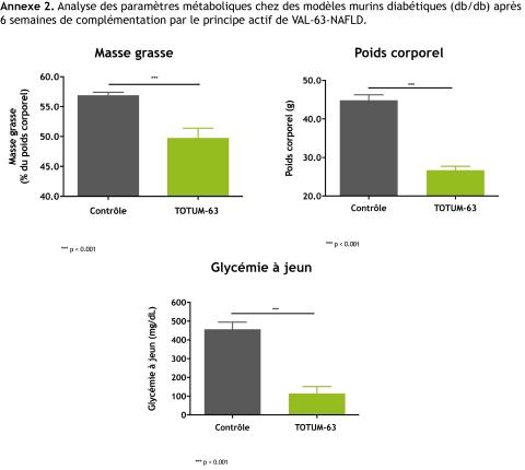 Annexe 2. Analyse des paramètres métaboliques chez des modèles murins diabétiques (db/db) après 6 semaines de complémentation par TOTUM-63*