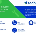 Key Findings for the Global Construction Materials Market | Technavio