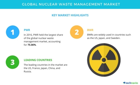 Technavio has published a new market research report on the global nuclear waste management market f ...