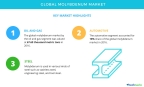 Technavio has published a new market research report on the global molybdenum market from 2017-2021. (Graphic: Business Wire)