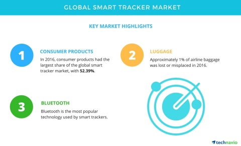 Technavio has published a new market research report on the global smart tracker market from 2017-2021. (Graphic: Business Wire)