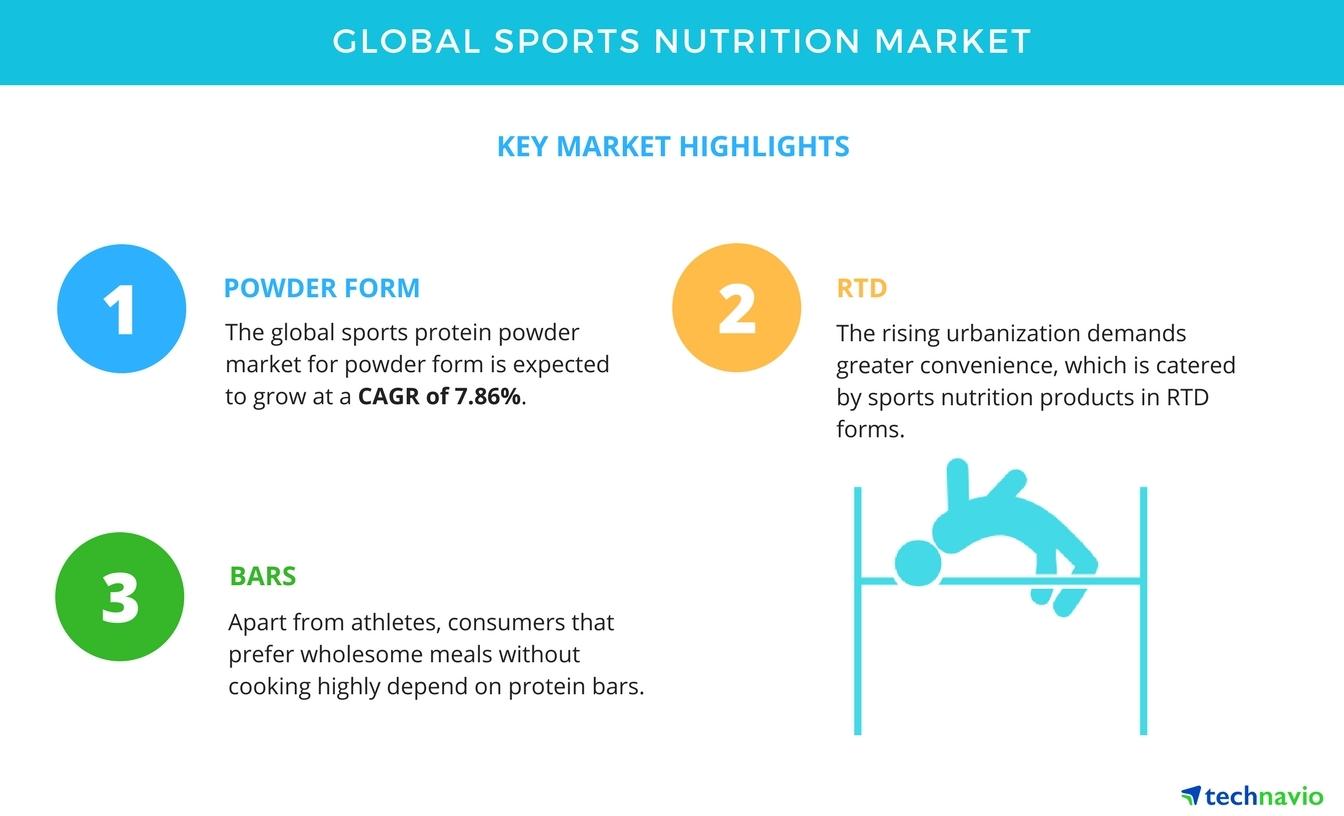 Global Sports Nutrition Market