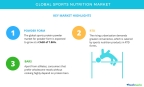 Technavio has published a new market research report on the global sports nutrition market from 2017-2021. (Graphic: Business Wire)