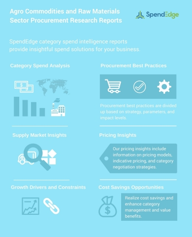 Starch, Rice, and Sugar – New Procurement Research Reports (Graphic: Business Wire)