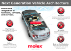 Next Generation Vehicle Architecture (Graphic: Business Wire)