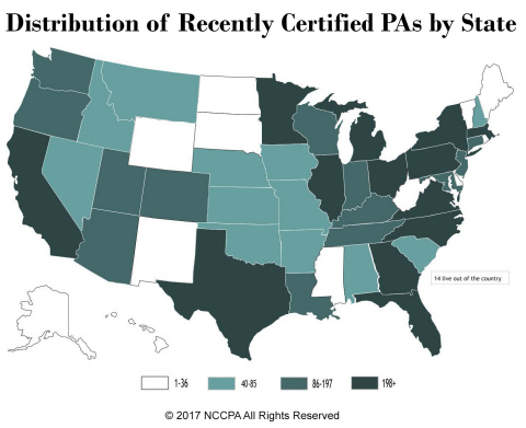NCCPA releases report on 8,000 recently certified PAs by state. (Graphic: Business Wire)