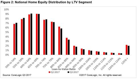 Figure 2: National Home Equity Distribution by LTV Segment; CoreLogic Q3 2017 (Graphic: Business Wire)