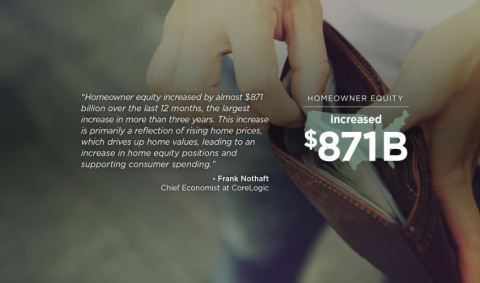 Quote from Dr. Frank Nothaft, chief economist for CoreLogic (Graphic: Business Wire)