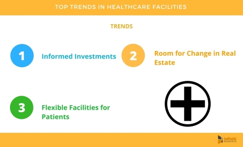 5 Things You Need to Know About Healthcare Facilities That Will Transform Patient Care (Graphic: Business Wire)