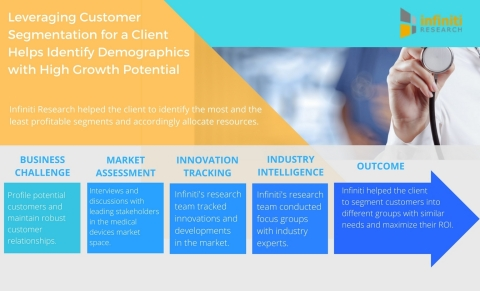 Leveraging Customer Segmentation for a Renowned Cardiac Pacemaker Manufacturer Helps Identify Demographics With High Growth Potential (Graphic: Business Wire)