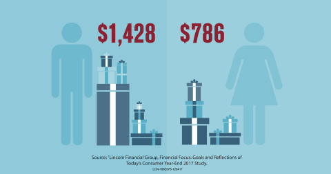 Men will spend nearly twice as much as women this holiday season, according to a study from Lincoln Financial Group. (Graphic: Business Wire)