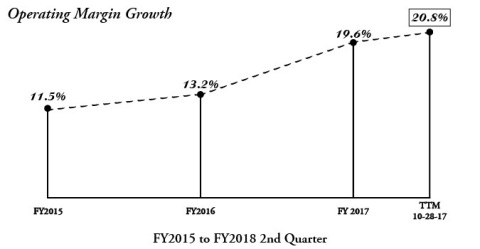 Operating Margin Growth (Graphic: Business Wire)