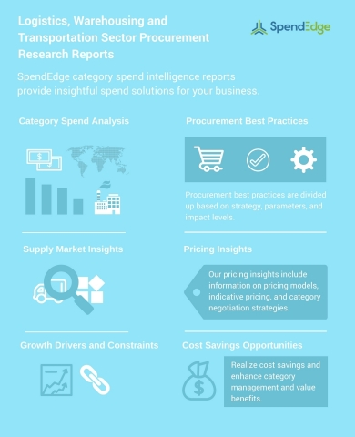 E-Commerce Logistics and Freight Forwarding Services – Procurement Research Reports (Graphic: Business Wire)