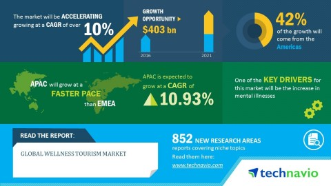 Technavio has published a new market research report on the global wellness tourism market from 2017-2021. (Graphic: Business Wire)